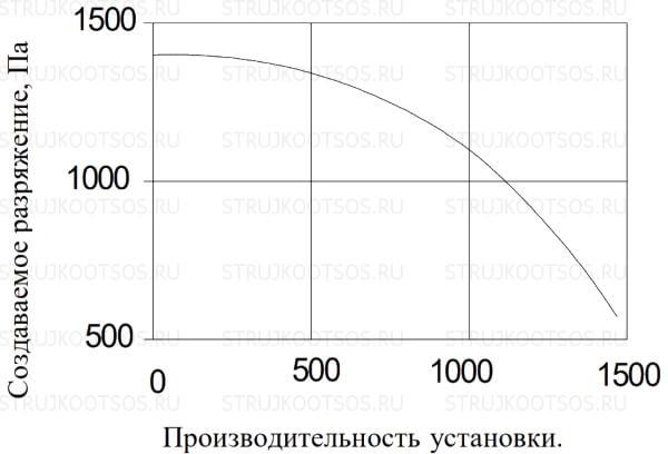 Аэродинамические характеристики УВП-1200 КОНСАР