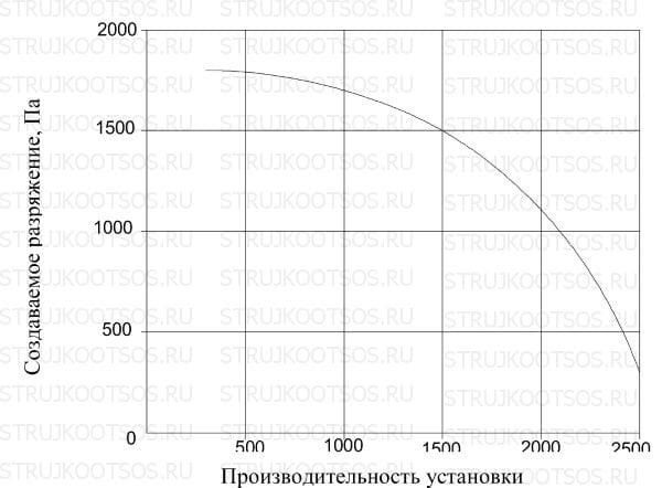 Аэродинамические характеристики УВП-2000У КОНСАР