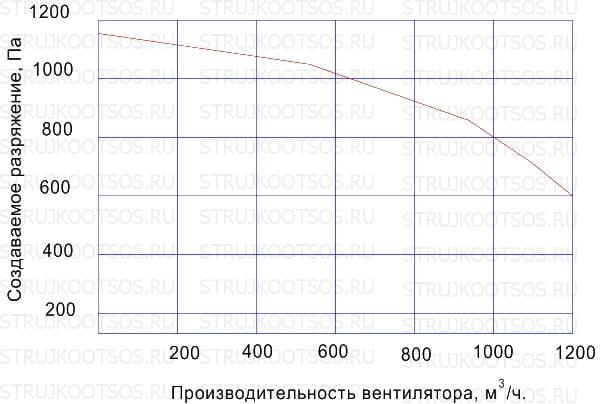 Аэродинамические характеристики УВП-1200А КОНСАР