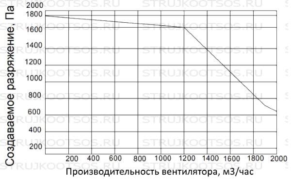 Аэродинамические характеристики УВП-2000 КОНСАР