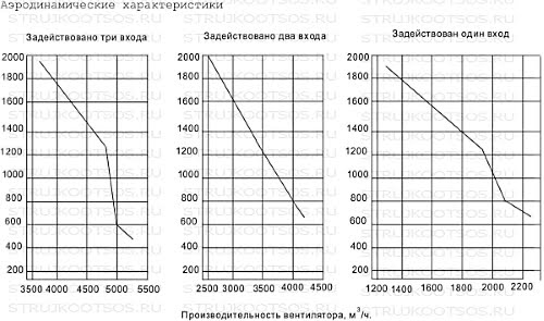 Аэродинамические характеристики УВП-5000 КОНСАР