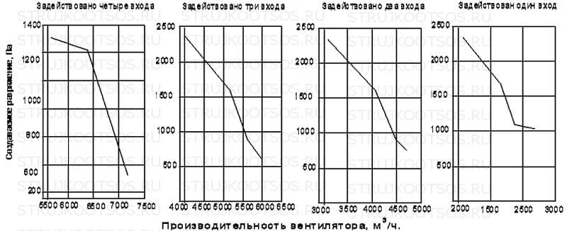 Аэродинамические характеристики УВП-7000 КОНСАР