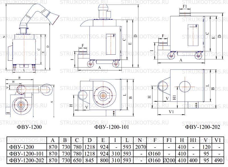 Габаритные размеры ФВУ-1200