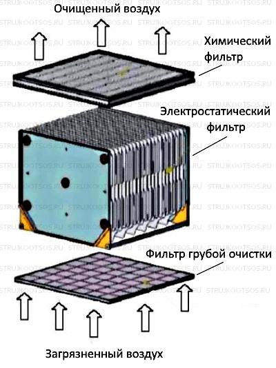 Конструкция ФВУ-1200